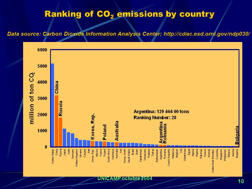 Ranking of CO2 emissions by country