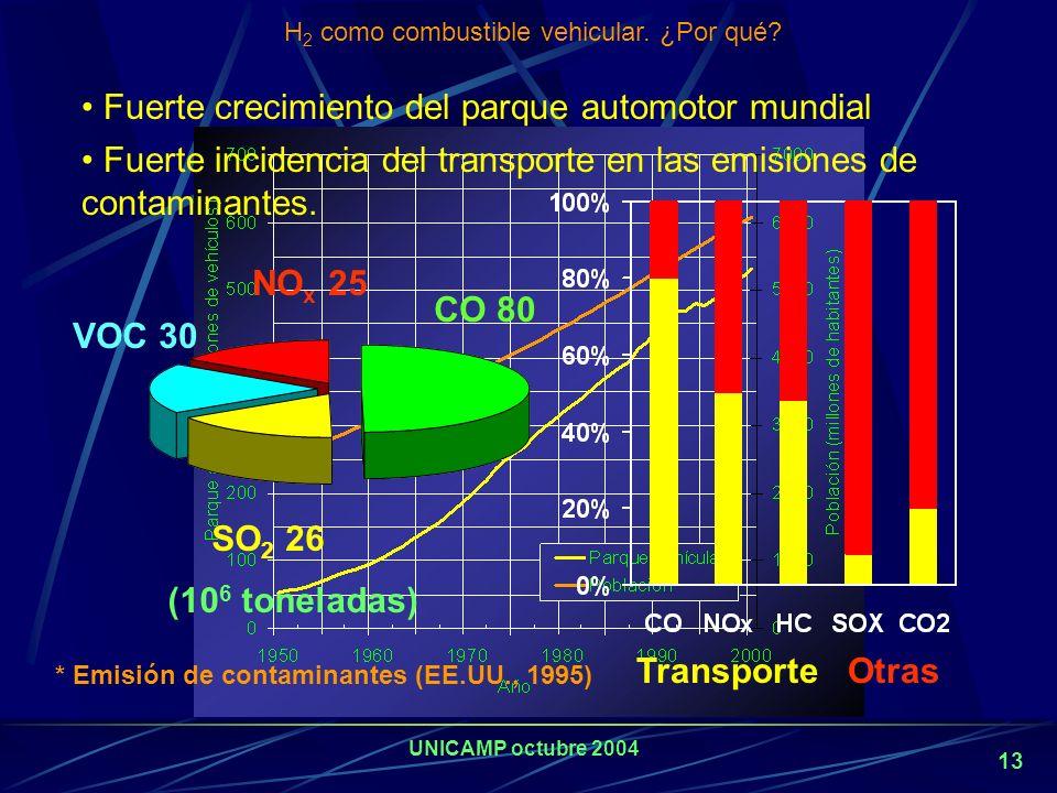 H2 como combustible vehicular. ¿Por qué