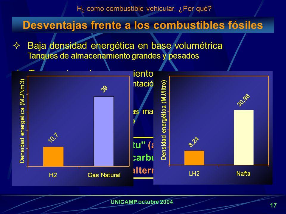 Desventajas frente a los combustibles fósiles