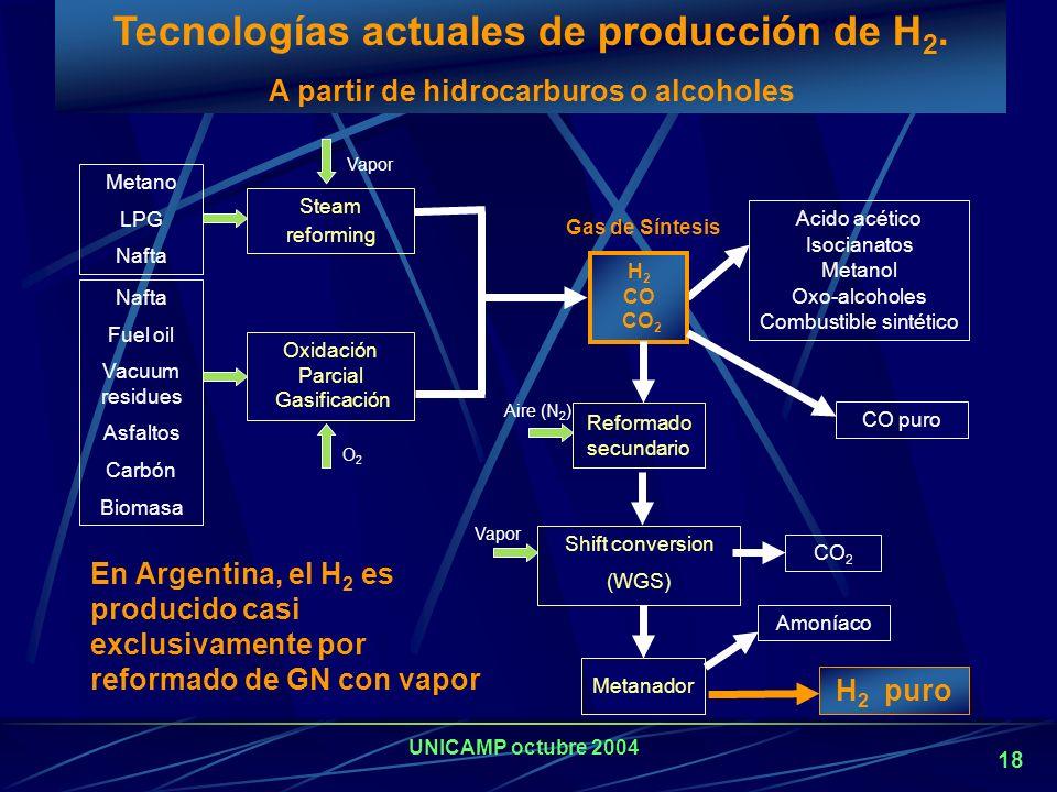 Tecnologías actuales de producción de H2.