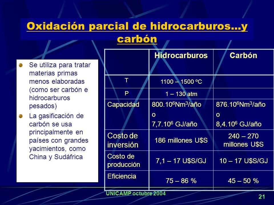 Oxidación parcial de hidrocarburos...y carbón