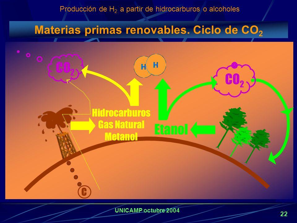 Materias primas renovables. Ciclo de CO2