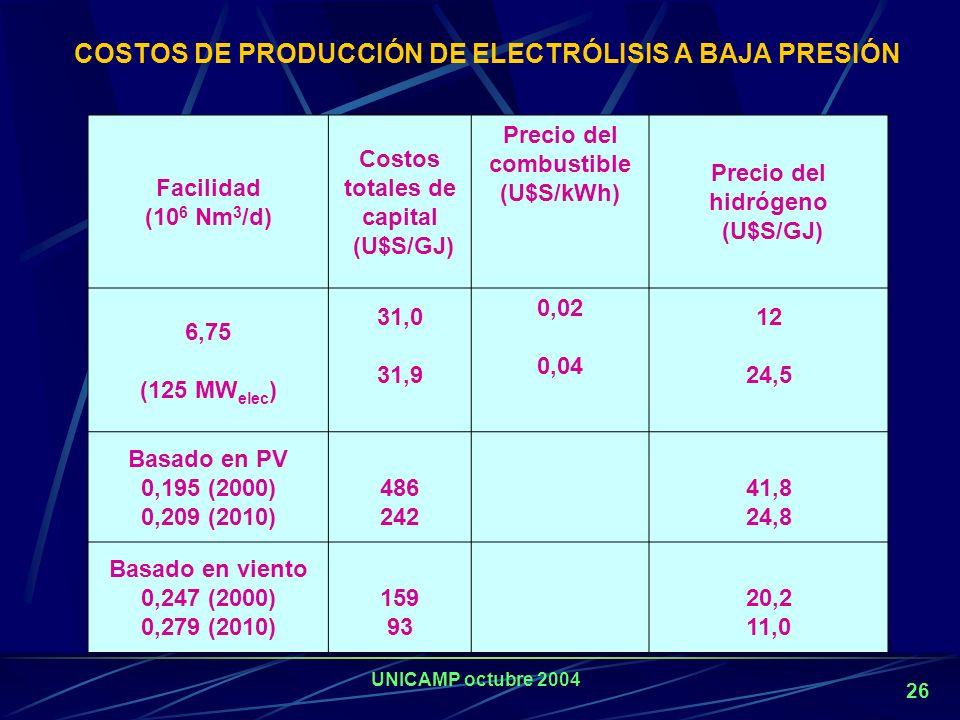 Costos totales de capital Precio del combustible (U$S/kWh)