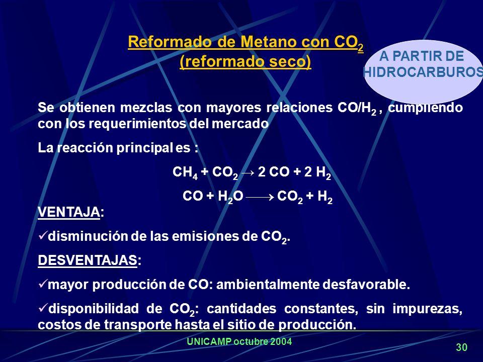 Reformado de Metano con CO2 (reformado seco)