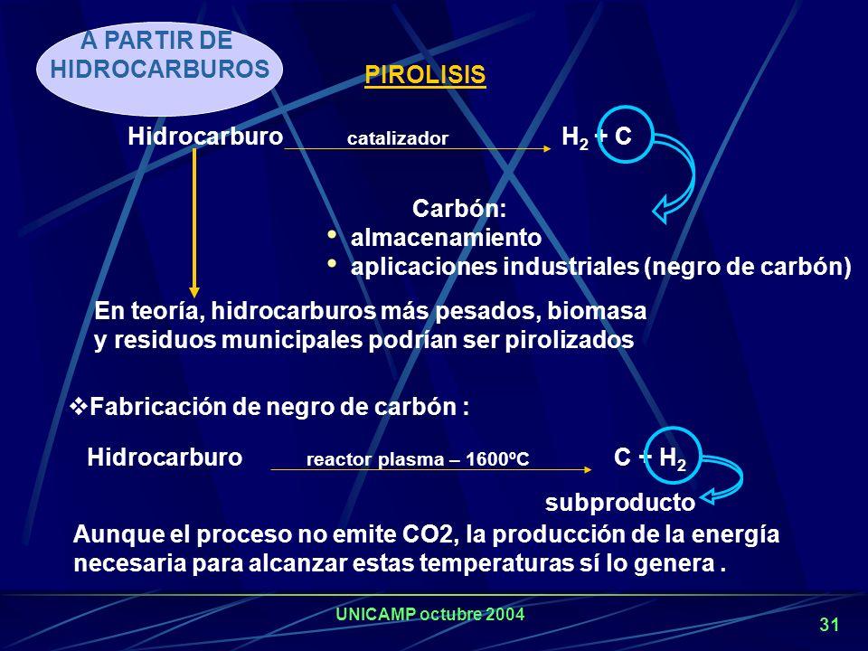 A PARTIR DE HIDROCARBUROS. PIROLISIS. Hidrocarburo catalizador H2 + C. Carbón: almacenamiento.