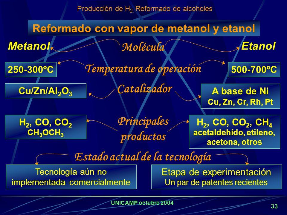 Reformado con vapor de metanol y etanol