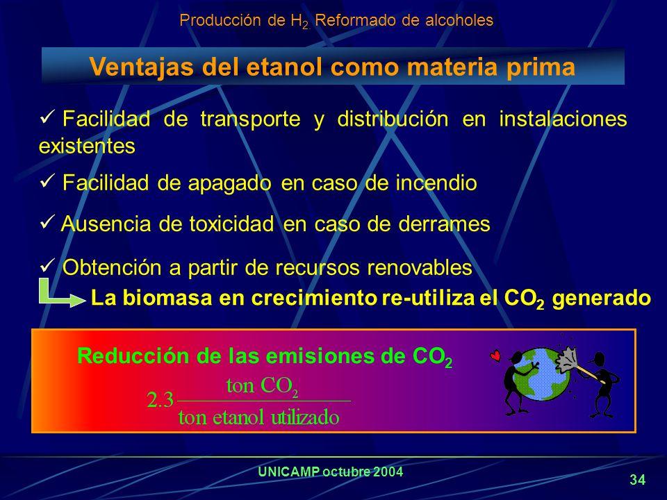 Ventajas del etanol como materia prima