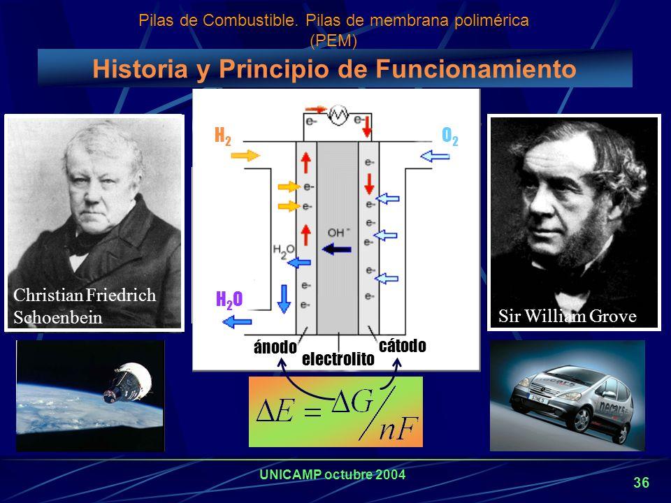 Historia y Principio de Funcionamiento