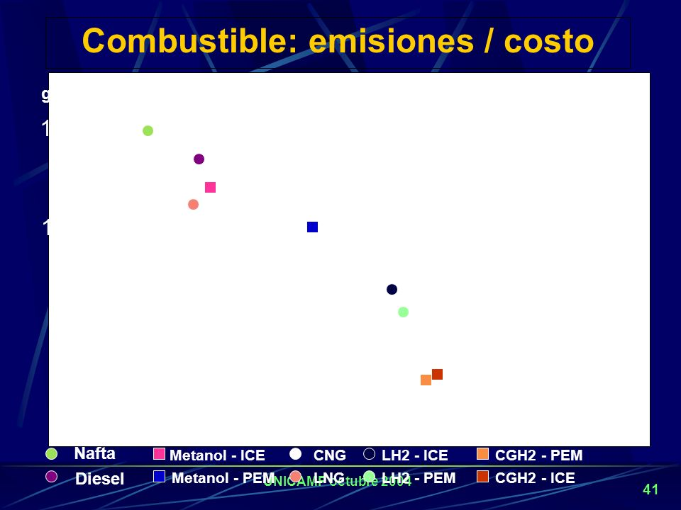 Combustible: emisiones / costo