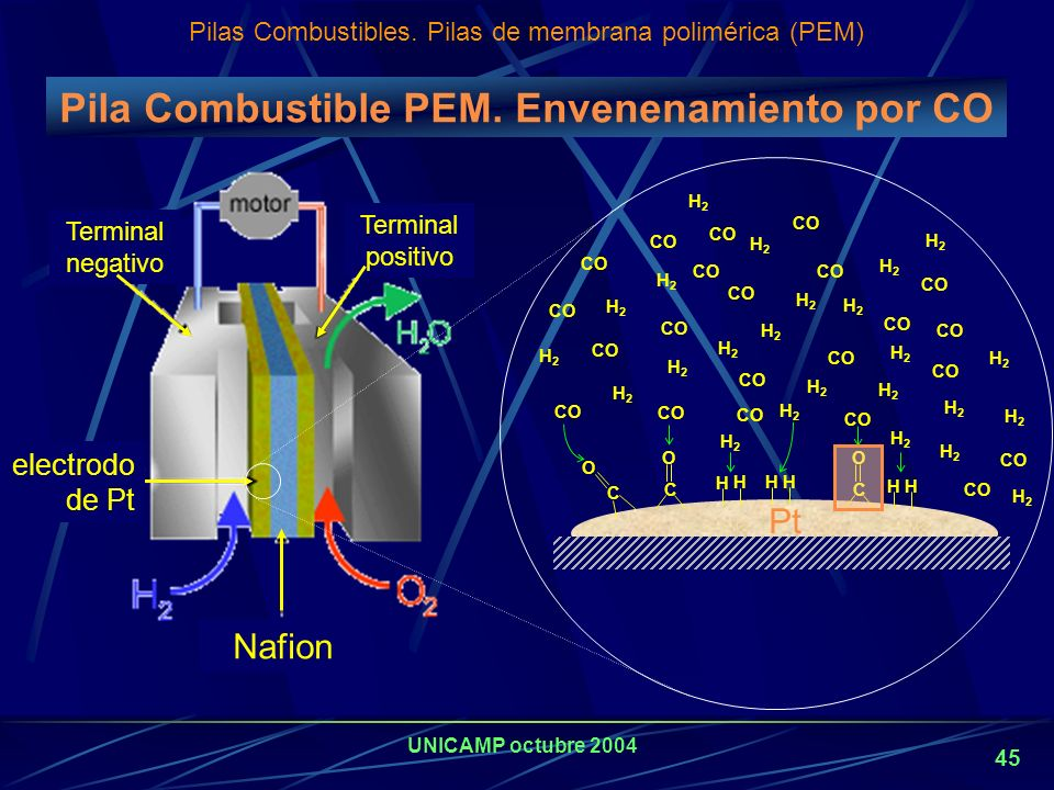 Pila Combustible PEM. Envenenamiento por CO