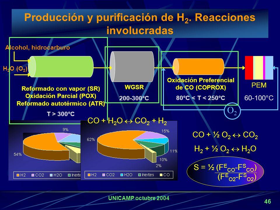 Producción y purificación de H2. Reacciones involucradas