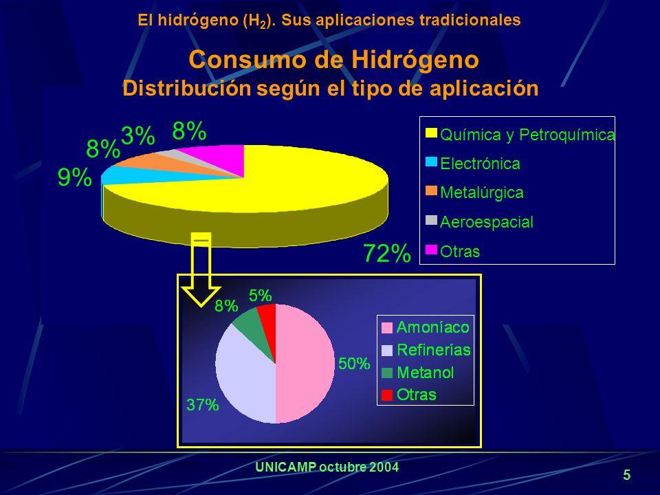 Consumo de Hidrógeno Distribución según el tipo de aplicación
