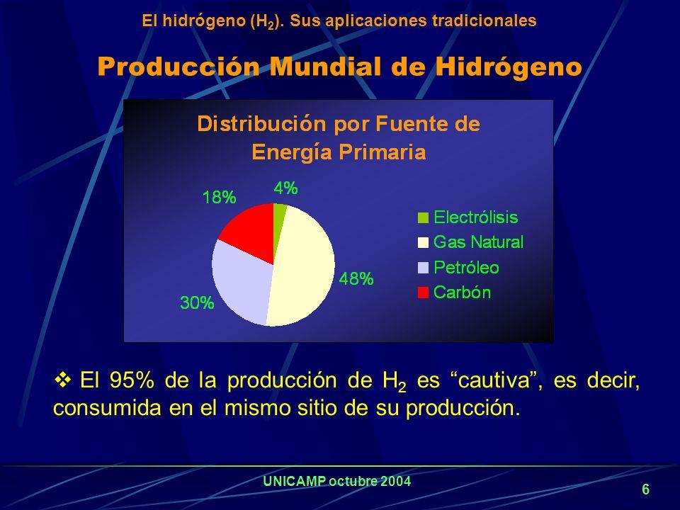 El hidrógeno (H2). Sus aplicaciones tradicionales