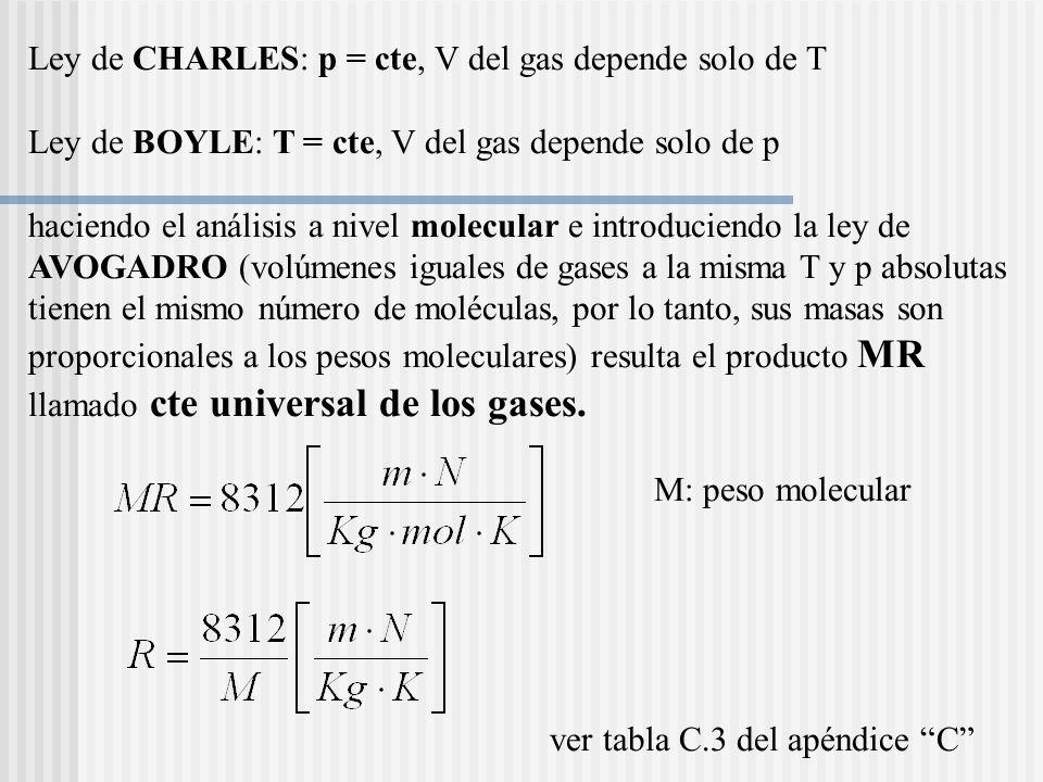 Ley de CHARLES: p = cte, V del gas depende solo de T