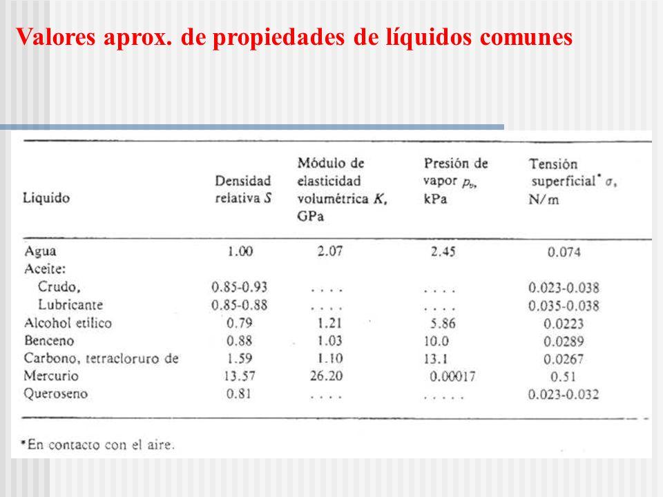 Valores aprox. de propiedades de líquidos comunes