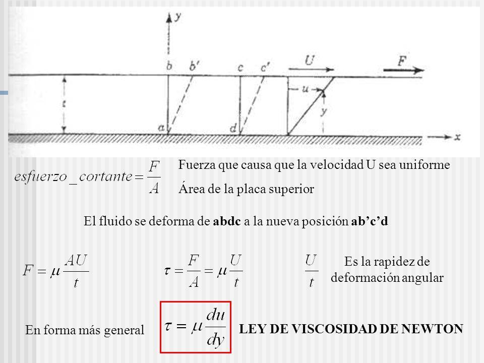 Insertar figura 1.1 Fuerza que causa que la velocidad U sea uniforme