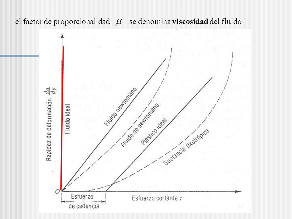 el factor de proporcionalidad se denomina viscosidad del fluido