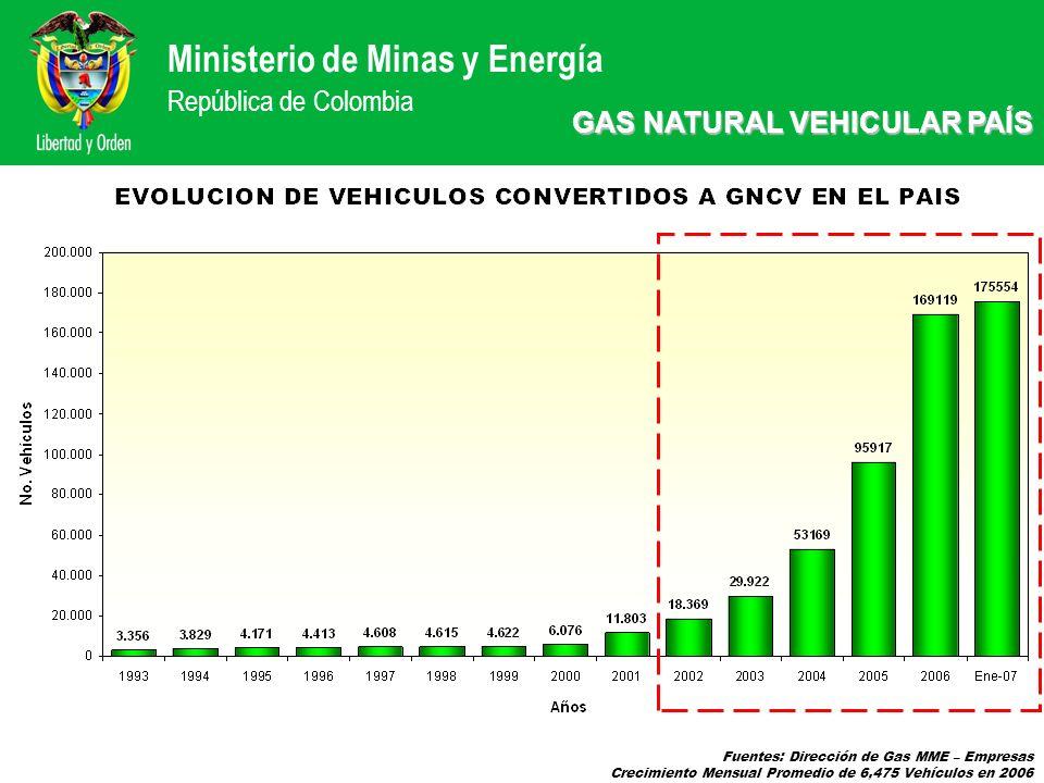 GAS NATURAL VEHICULAR PAÍS