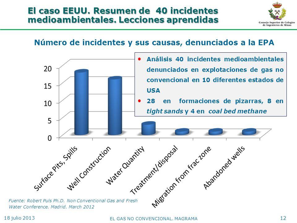 Número de incidentes y sus causas, denunciados a la EPA