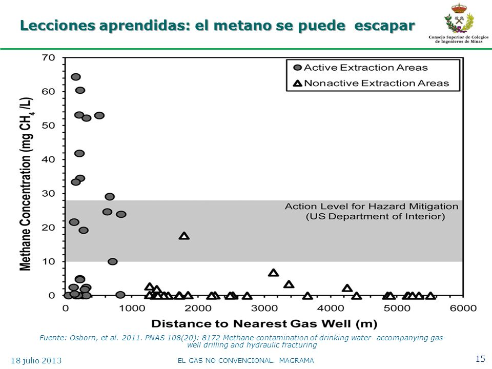 Lecciones aprendidas: el metano se puede escapar