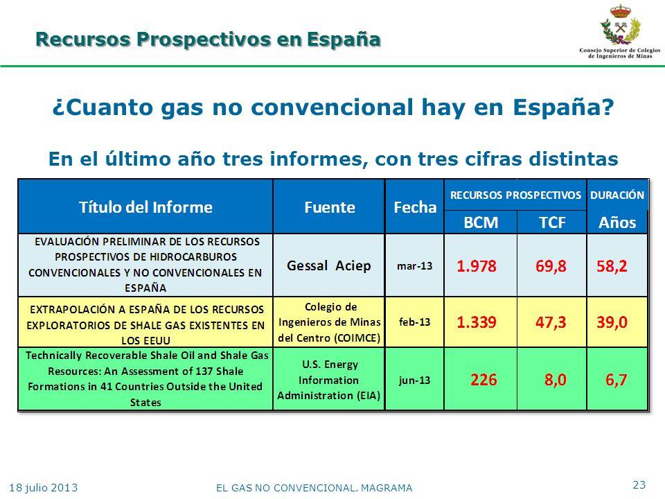 Recursos Prospectivos en España