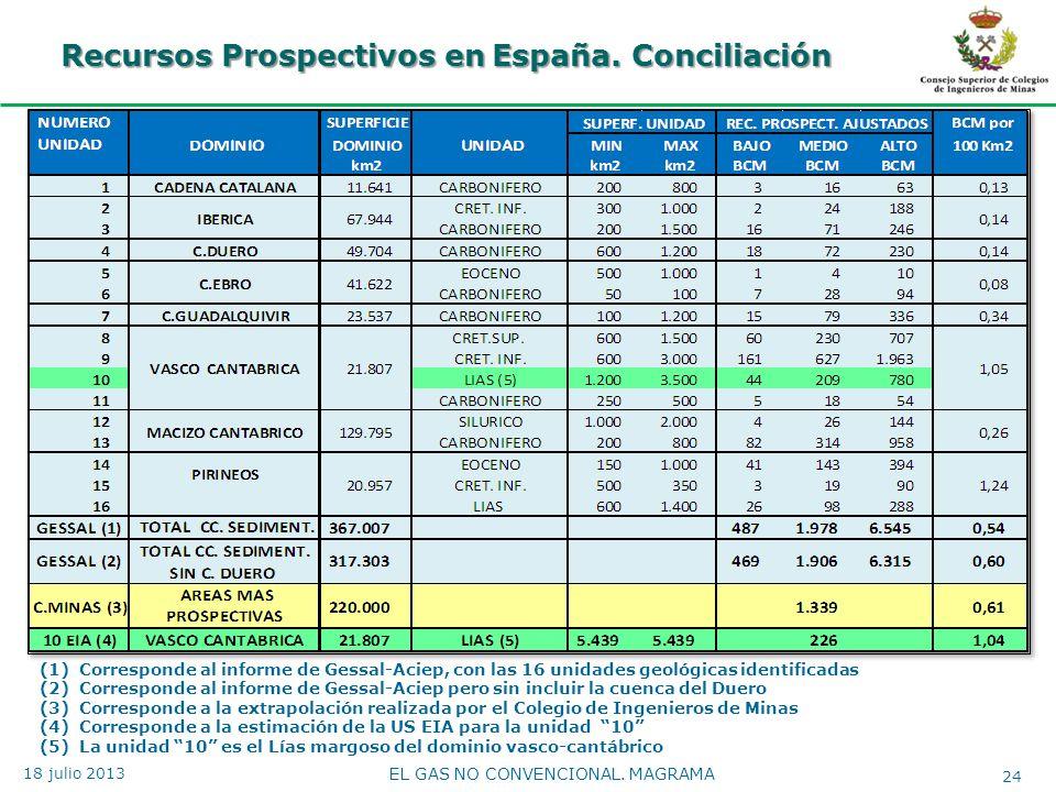 Recursos Prospectivos en España. Conciliación