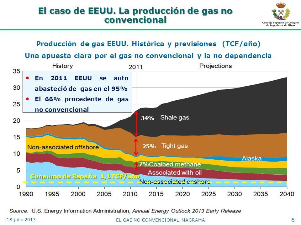 El caso de EEUU. La producción de gas no convencional