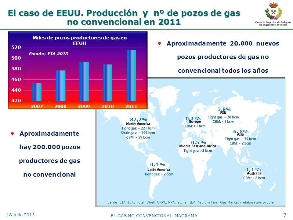 Aproximadamente hay 200.000 pozos productores de gas no convencional