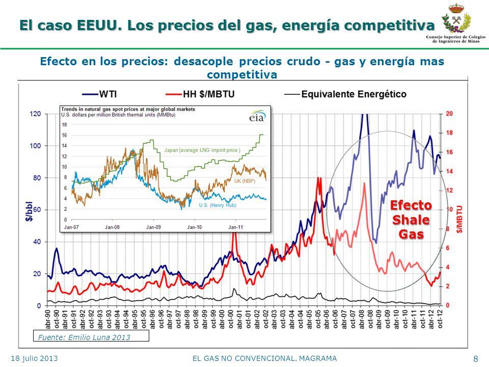 El caso EEUU. Los precios del gas, energía competitiva