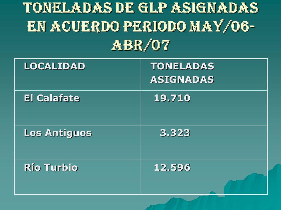TONELADAS DE GLP ASIGNADAS EN ACUERDO PERIODO MAY/06-ABR/07