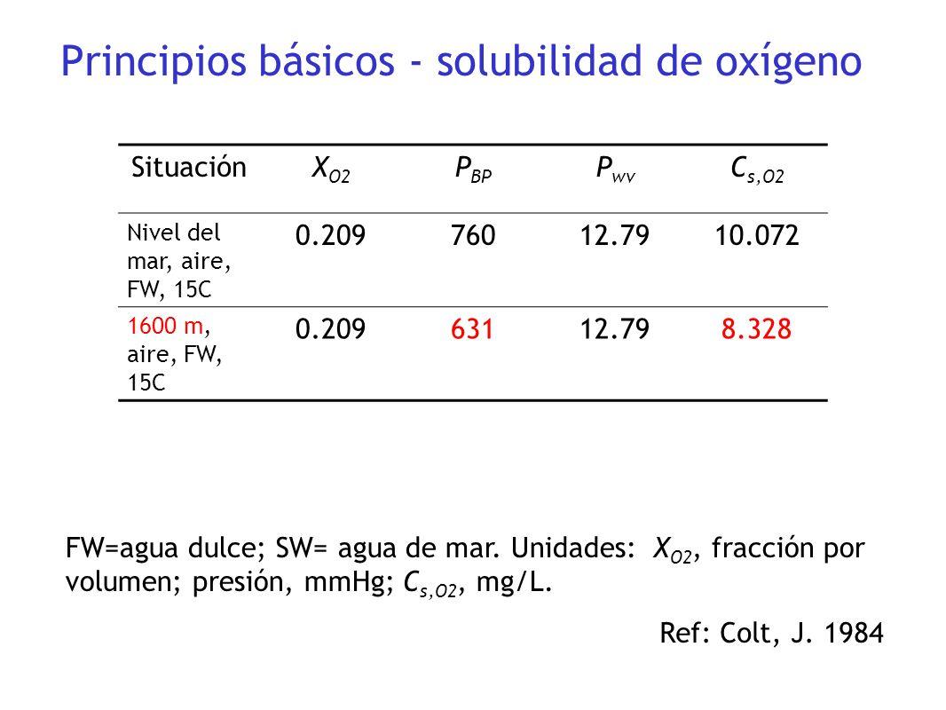 Principios básicos - solubilidad de oxígeno