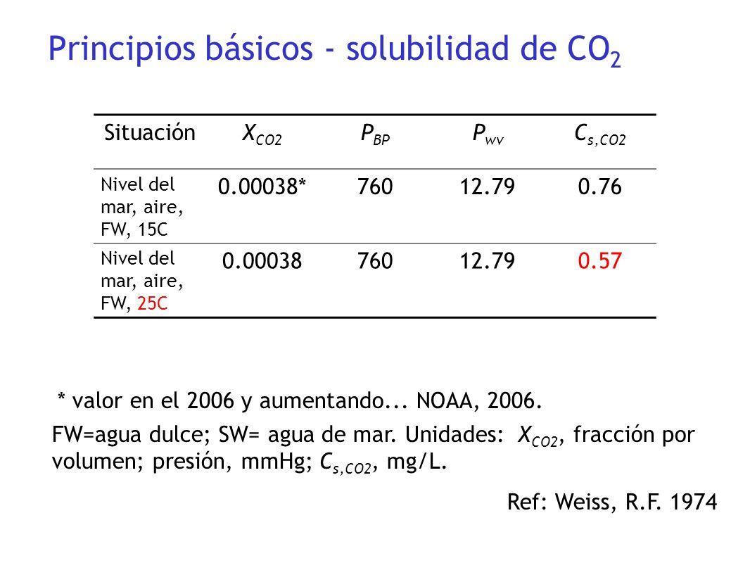 Principios básicos - solubilidad de CO2