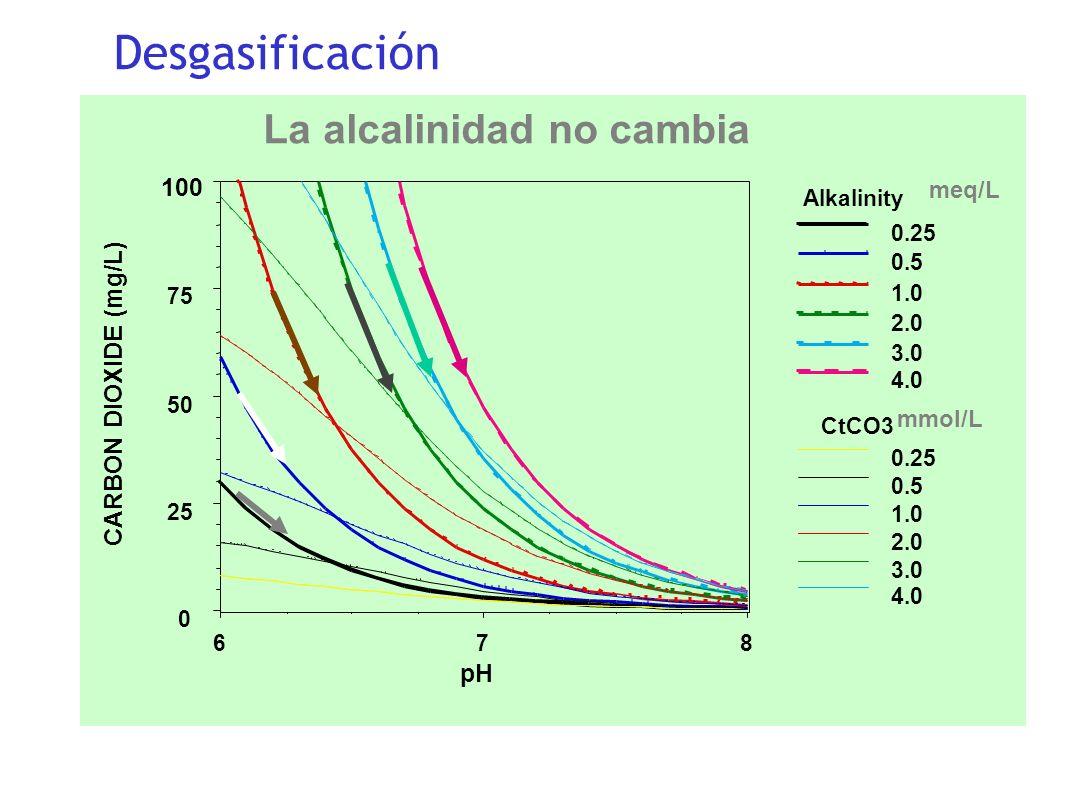 Desgasificación La alcalinidad no cambia 100 CARBON DIOXIDE (mg/L) pH