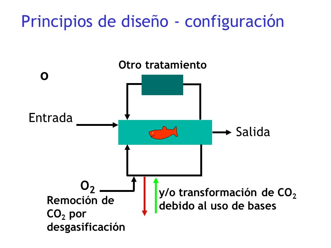 Principios de diseño - configuración