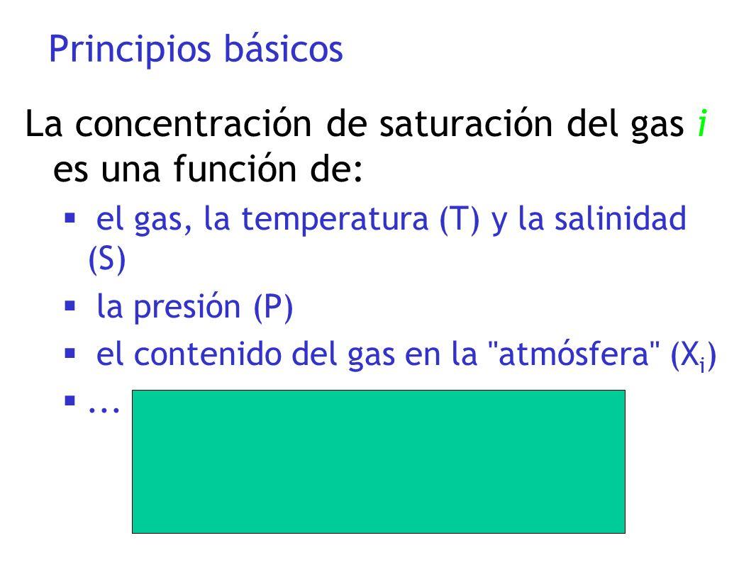 La concentración de saturación del gas i es una función de: