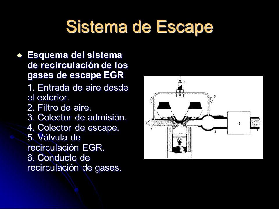 Sistema de Escape Esquema del sistema de recirculación de los gases de escape EGR.