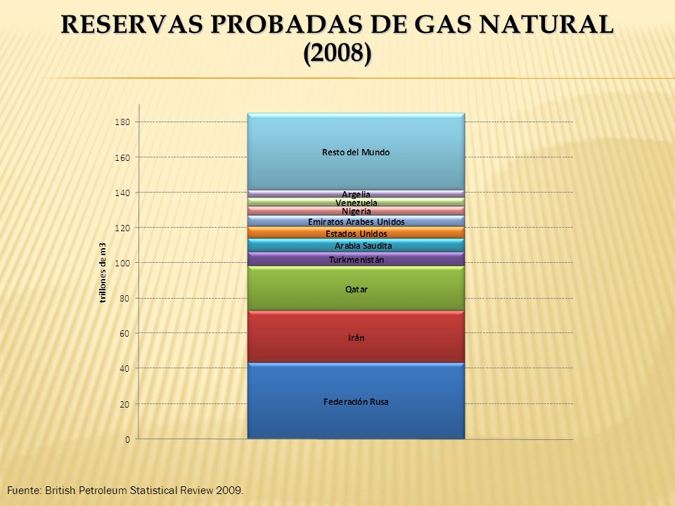 Reservas Probadas de Gas Natural (2008)