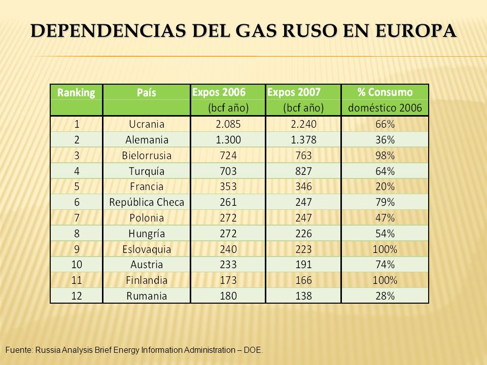 Dependencias del gas ruso en Europa