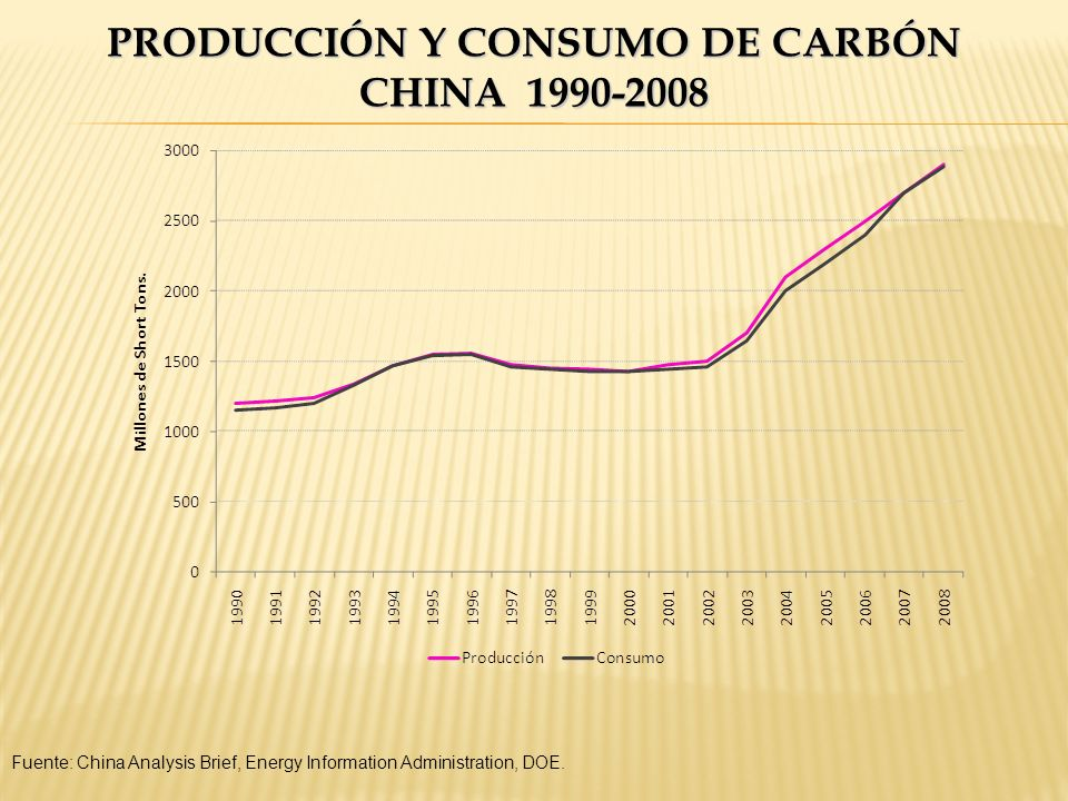 Producción y consumo de carbón China 1990-2008