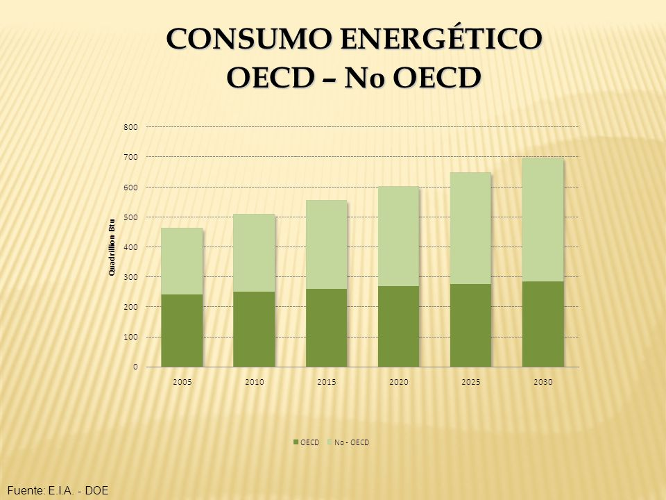 CONSUMO ENERGÉTICO OECD – No OECD