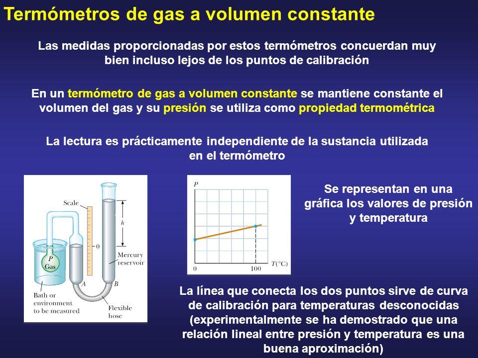 Se representan en una gráfica los valores de presión y temperatura