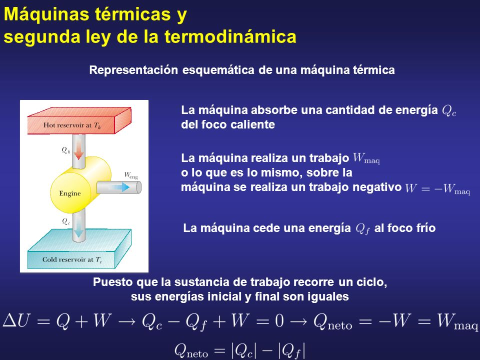 Representación esquemática de una máquina térmica