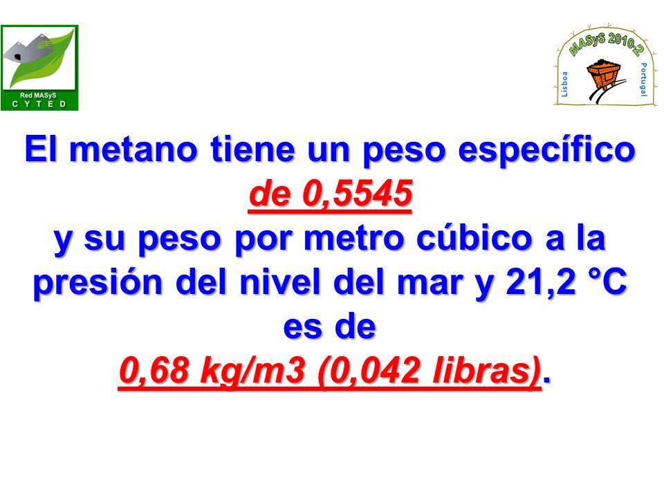 El metano tiene un peso específico de 0,5545