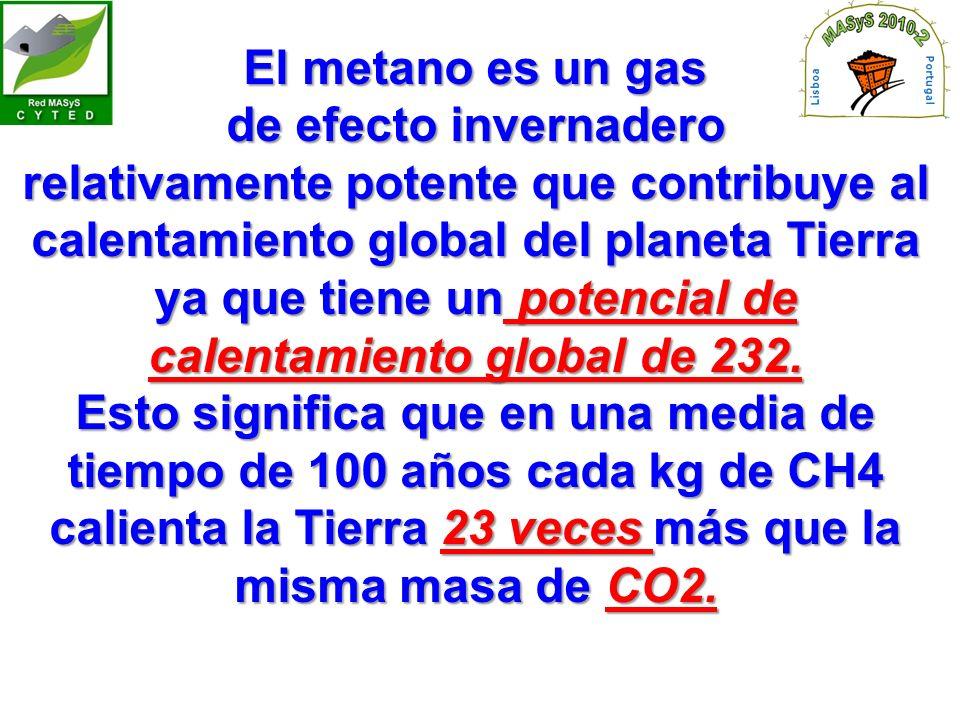 El metano es un gas de efecto invernadero.