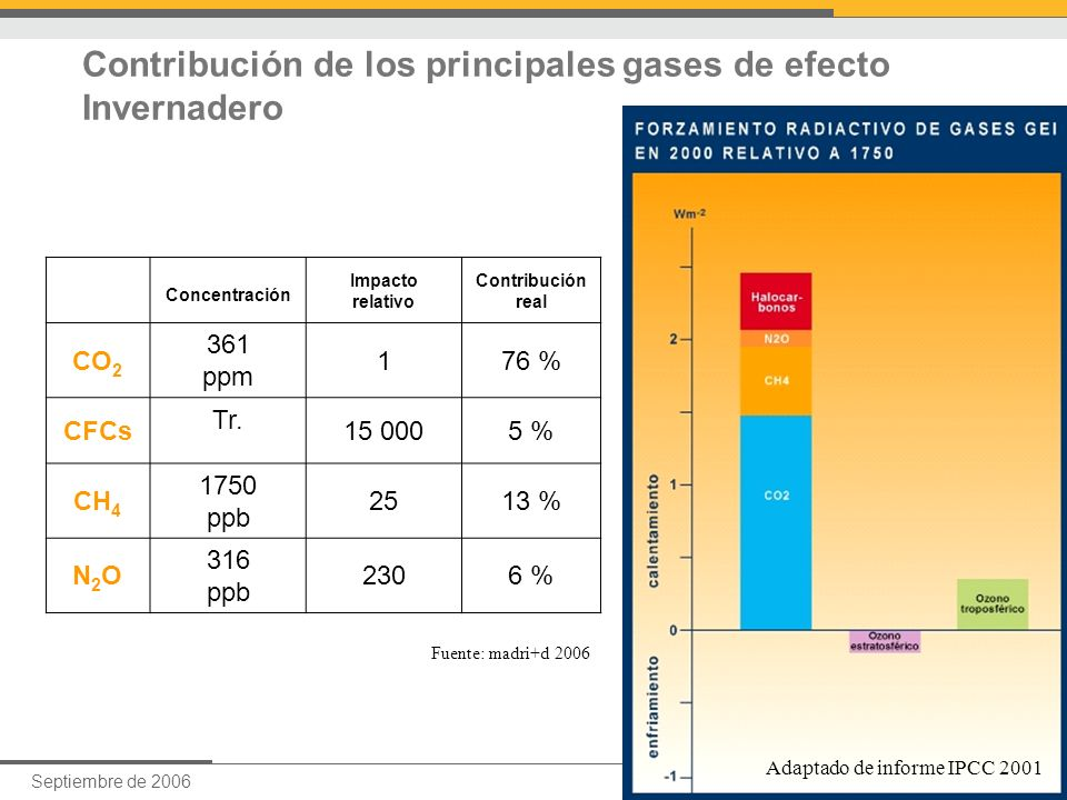 Contribución de los principales gases de efecto Invernadero