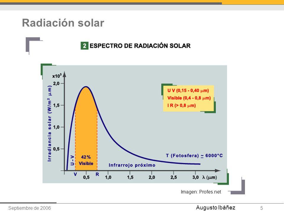 Radiación solar Imagen: Profes.net