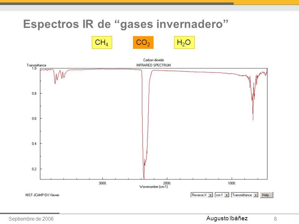 Espectros IR de gases invernadero