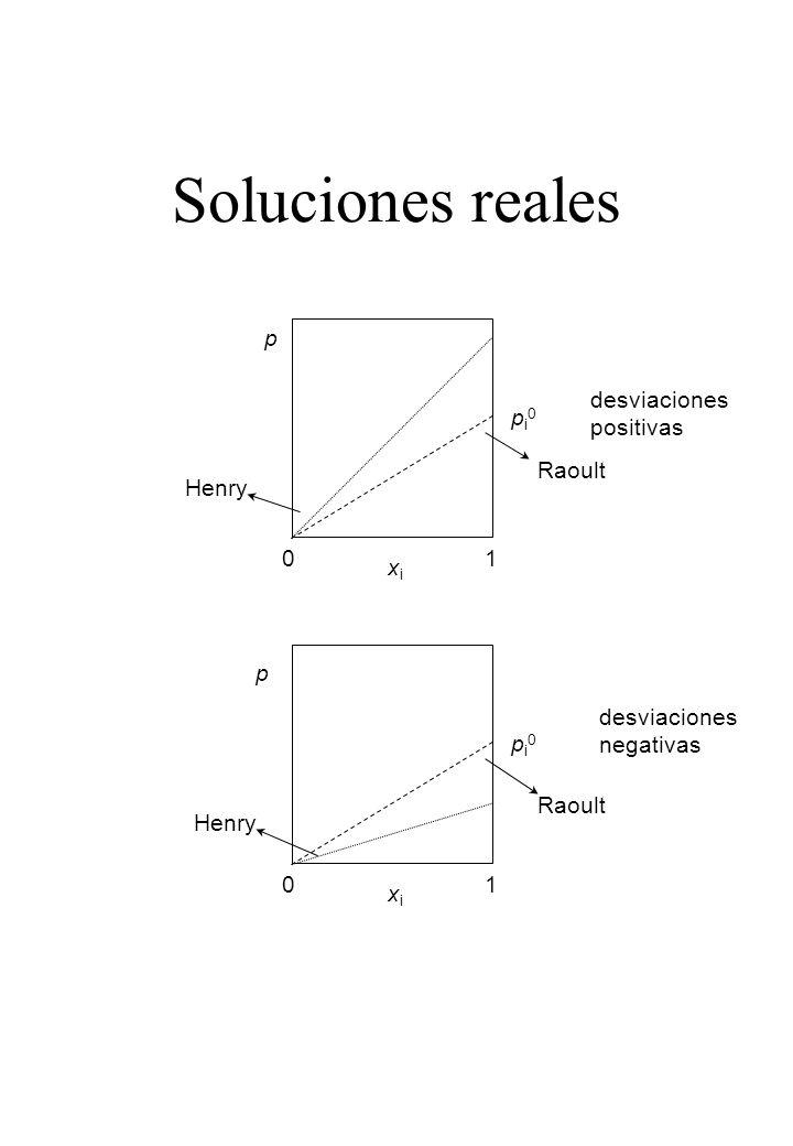 Soluciones reales p desviaciones positivas pi0 Raoult Henry 1 xi p