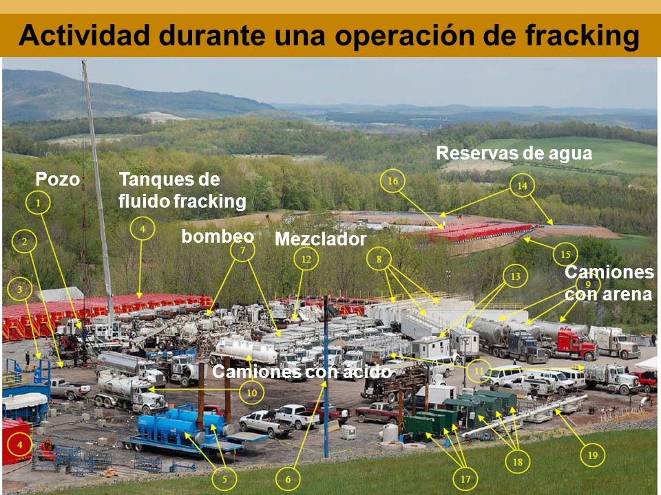 Actividad durante una operación de fracking