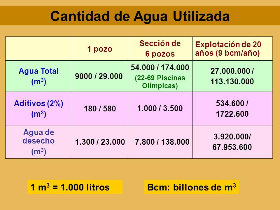 Cantidad de Agua Utilizada (22-69 Piscinas Olímpicas)